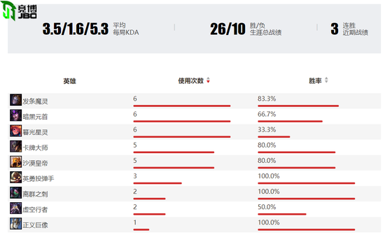 (图为MCX中单选手M1ssion的夏季赛数据)